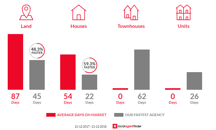 Average time to sell property in Yarragon, VIC 3823