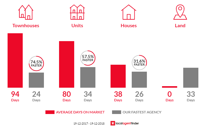 Average time to sell property in Yarralumla, ACT 2600