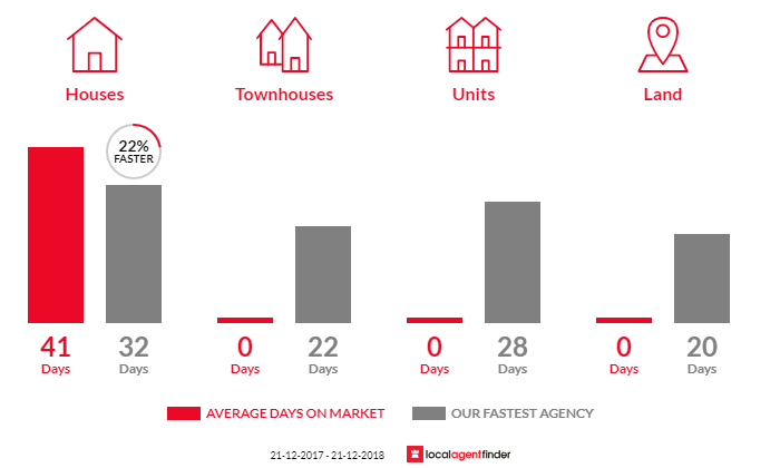 Average time to sell property in Yarrambat, VIC 3091
