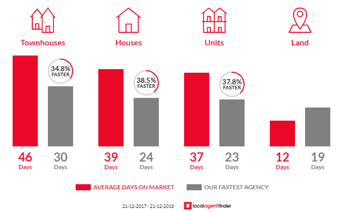 Average time to sell property in Yarraville, VIC 3013