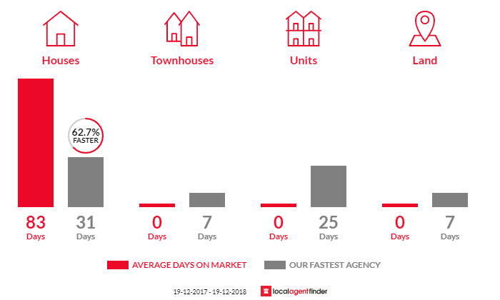 Average time to sell property in Yarrawonga Park, NSW 2264