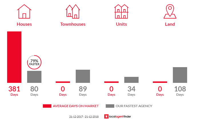 Average time to sell property in Yarroweyah, VIC 3644