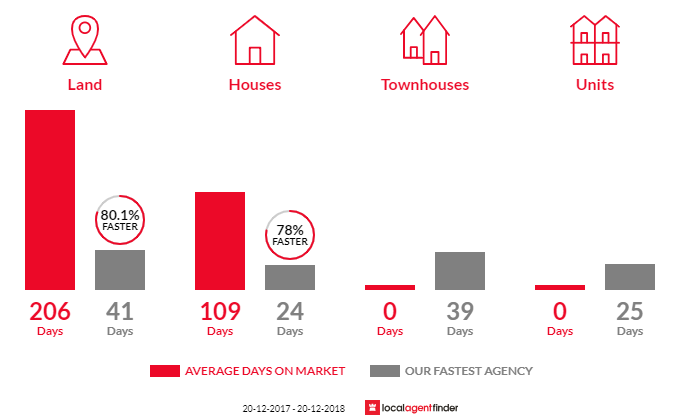 Average time to sell property in Yatala, QLD 4207