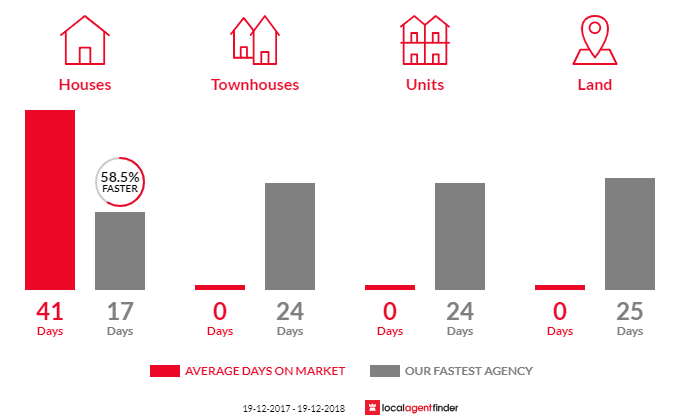 Average time to sell property in Yattalunga, NSW 2251