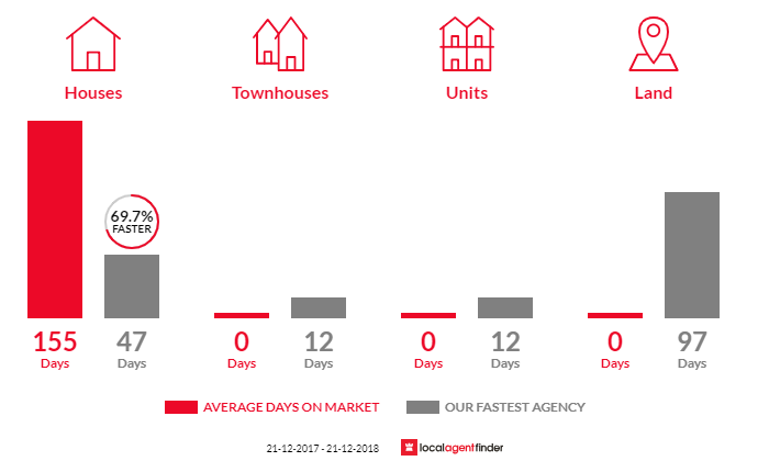 Average time to sell property in Yattalunga, SA 5114