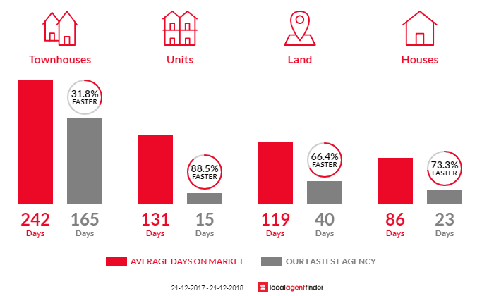 Average time to sell property in Yea, VIC 3717