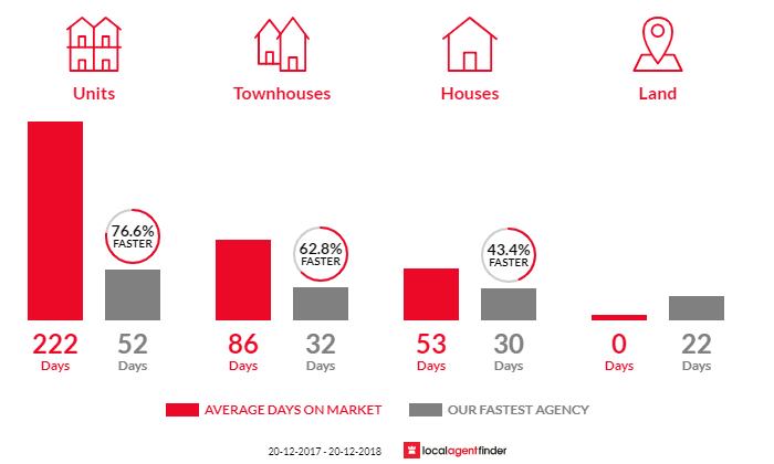 Average time to sell property in Yeerongpilly, QLD 4105