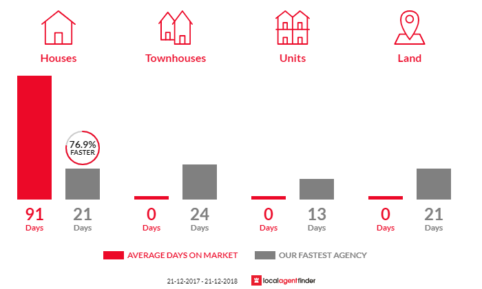Average time to sell property in Yellingbo, VIC 3139