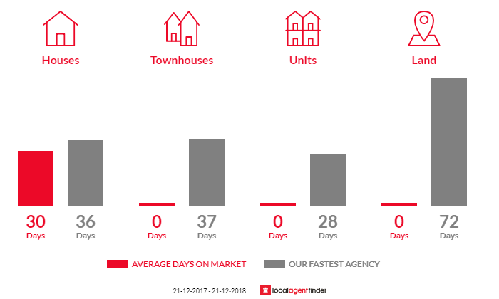 Average time to sell property in Yelta, VIC 3505