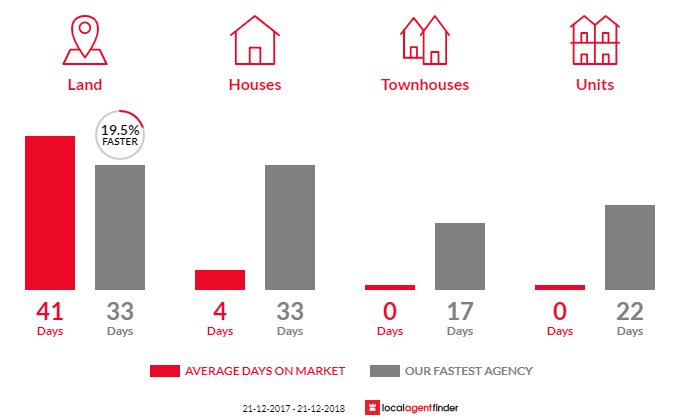 Average time to sell property in Yendon, VIC 3352