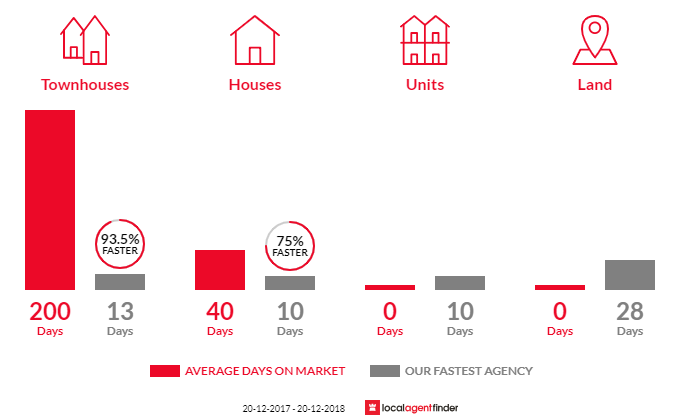Average time to sell property in Yennora, NSW 2161