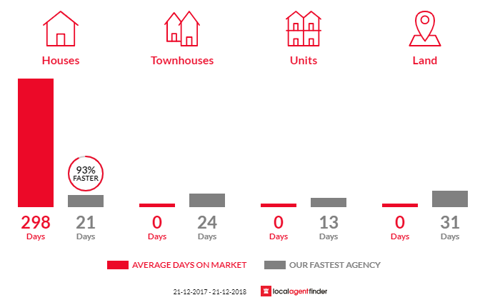 Average time to sell property in Yering, VIC 3770