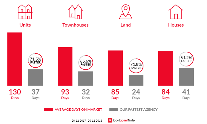 Average time to sell property in Yeronga, QLD 4104