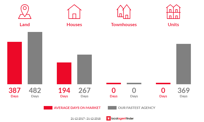 Average time to sell property in Yinnar, VIC 3869