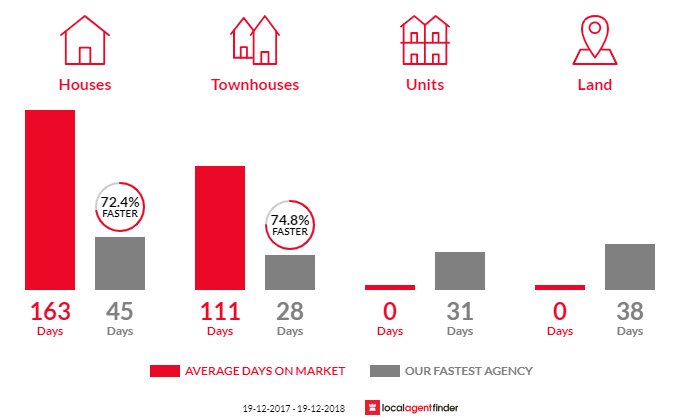 Average time to sell property in Yippin Creek, NSW 2446