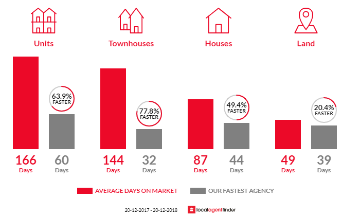 Average time to sell property in Yorkeys Knob, QLD 4878