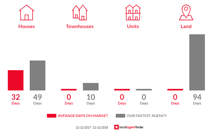 Average time to sell property in Yuroke, VIC 3063