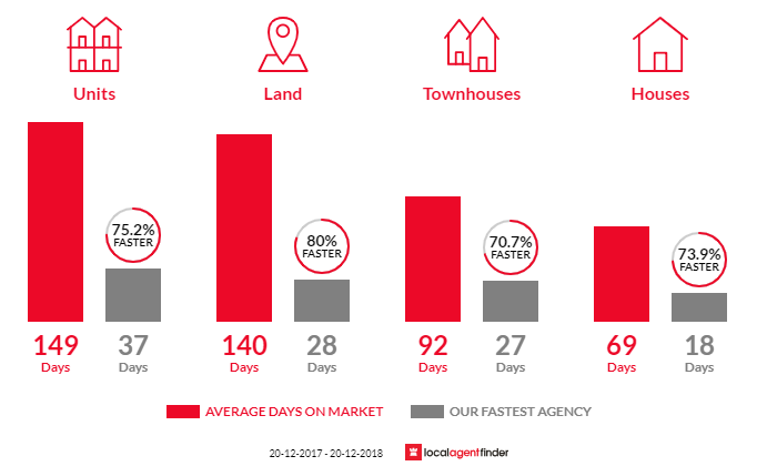 Average time to sell property in Zillmere, QLD 4034