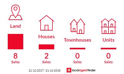 Current market listings in Acacia Hills, TAS 7306