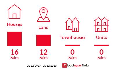 Current market listings in Aldershot, QLD 4650