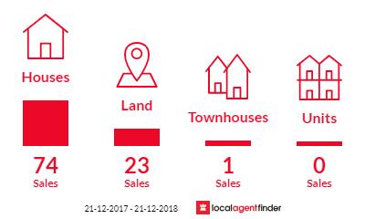 Current market listings in Aldinga Beach, SA 5173