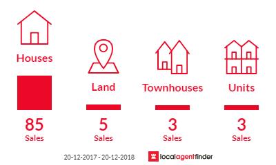Current market listings in Alexandra Hills, QLD 4161