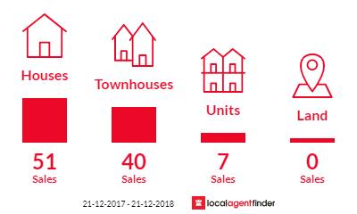 Current market listings in Altona North, VIC 3025
