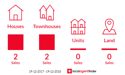 Current market listings in Aranda, ACT 2614