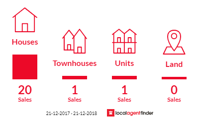 Current market listings in Ardeer, VIC 3022