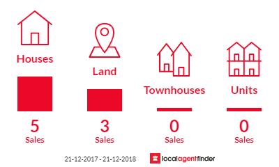 Current market listings in Baddaginnie, VIC 3670