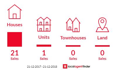 Current market listings in Ballarat North, VIC 3350