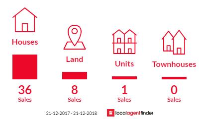 Current market listings in Bannockburn, VIC 3331