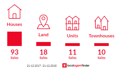 Current market listings in Bassendean, WA 6054
