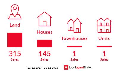 Current market listings in Beeliar, WA 6164