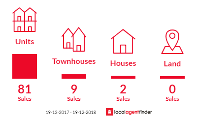 Current market listings in Belconnen, ACT 2617