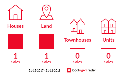 Current market listings in Belhus, WA 6069