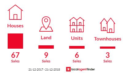 Current market listings in Berri, SA 5343