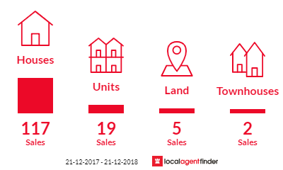 Current market listings in Berserker, QLD 4701
