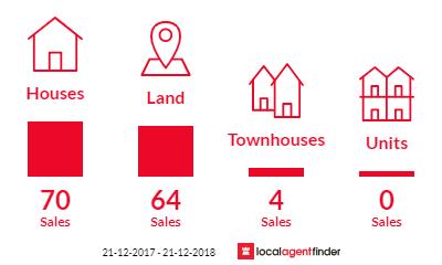 Current market listings in Beveridge, VIC 3753
