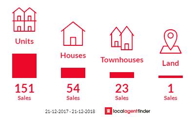 Current market listings in Biggera Waters, QLD 4216