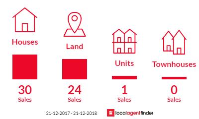 Current market listings in Binningup, WA 6233