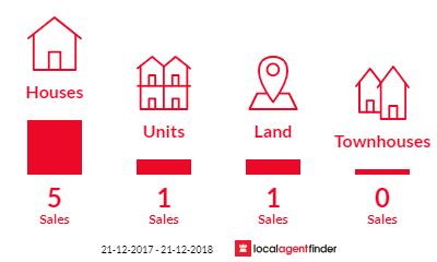 Current market listings in Blackstone Heights, TAS 7250