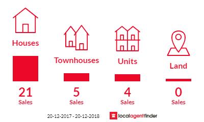 Current market listings in Blakehurst, NSW 2221