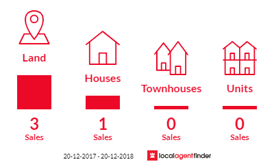 Current market listings in Blenheim, QLD 4341