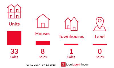 Current market listings in Bondi Beach, NSW 2026