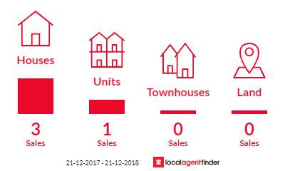 Current market listings in Booroobin, QLD 4552