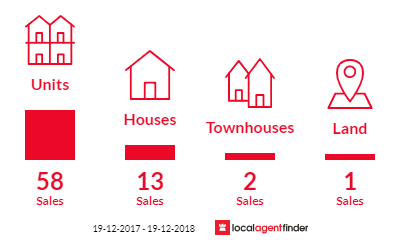 Current market listings in Botany, NSW 2019