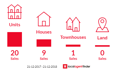 Current market listings in Bowden, SA 5007