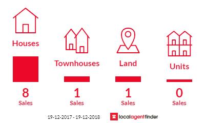 Current market listings in Braemar, NSW 2575