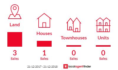 Current market listings in Bridges, QLD 4561
